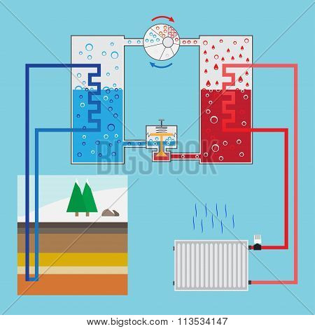 Energy-saving Heating Pump System. Scheme Heating Pump. Green Energy. Geothermal Heating System. Vec