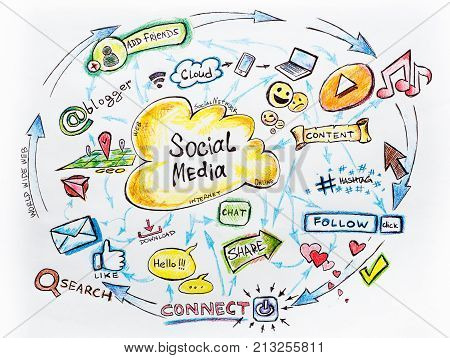 Social media and Social Network Marketing concept, funny picture of modern internet communication trends, hand drawn illustration