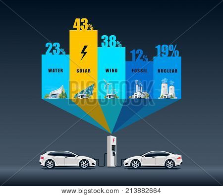 Vector illustration infographic of solar water fossil wind nuclear power plants showing consumption on charging electric car. Electricity generation type usage percentage. Different types of factories table graph. Renewable and pollution electricity.