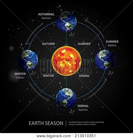 Earth Changing Season with Sun Vector Illustration