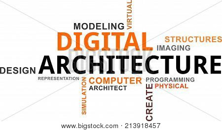 A word cloud of digital architecture related items