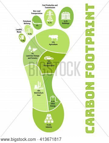 Carbon Footprint Infographic. Co2 Ecological Footprint Scheme. Greenhouse Gas Emission By Sector. En