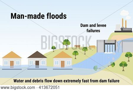 Man-made Floods. Flooding Infographic. Dam And Levee Failures. Flood Disaster With Rainstorm, Weathe
