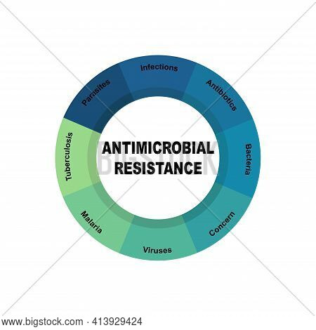 Diagram Concept With Antimicrobial Resistance Text And Keywords. Eps 10 Isolated On White Background