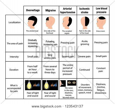 Types of headaches. Driving. Table. Infographics. Vector illustration on isolated background.