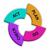Vector illustration of Plan Do Check Act strategy. PDCA is management method used in business for the control and continuous improvement of processes and products poster