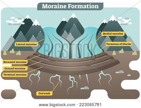 Moraine formation illustrated vector diagram showing landscape with lateral, recessial, ground, terminal, medial moraines and outwash.