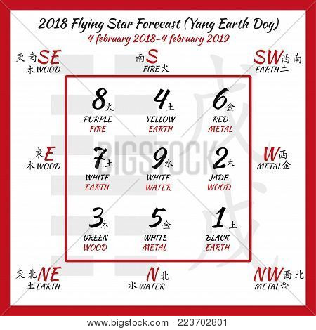 Chinese hieroglyphs numbers. Translation of characters-numbers. Lo shu square. 2018 chinese feng shui calendar. 12 months. Yang Earth Dog Year. Feng shui calendar by months.