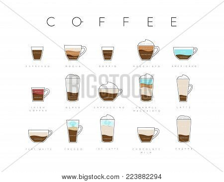 Poster flat coffee menu with cups, recipes and names of coffee drawing horisontal on white background