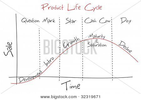 illustration of graph showing product life cycle and BCG graph