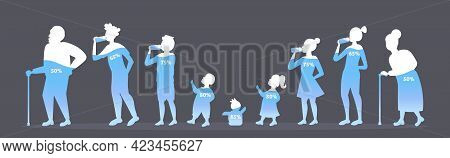 Male Female Characters In Different Ages Water Balance In Human Body Percentage Of Normal Water Leve