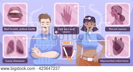 Smoking Health Threat Awareness Flat Info Banner Depicting Lung Diseases Throat Cancer Bad Breath In