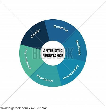 Diagram Concept With Antibiotic Resistance Text And Keywords. Eps 10 Isolated On White Background