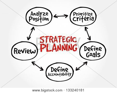Strategic Planning mind map flowchart business concept for presentations and reports poster
