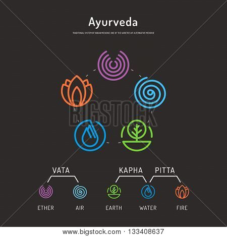 Ayurveda vector illustration doshas vata pitta kapha. Ayurvedic body types. Ayurvedic infographic. Healthy lifestyle. Harmony with nature.