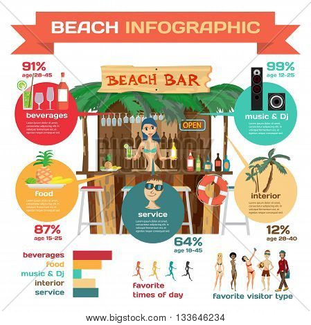 Vector Infographic set flat design about bar on the beach. Drinks food music interior design service. Statistics works the beach bar