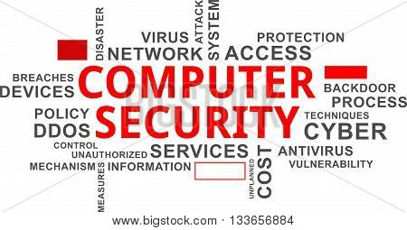 A word cloud of computer security related items