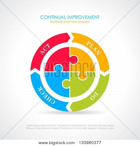 Plan do check act cycle diagram isolated on white background