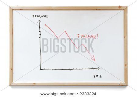 Failure Graph