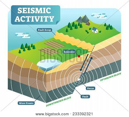 Seismic Activity Isometric Vector Illustration Outdoor Nature Scene Diagram With Two Moving Plates A