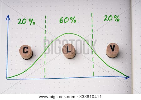 Clv Letters Showing Customer Lifetime Value Concept With Diagram And Percentage Over Notebook