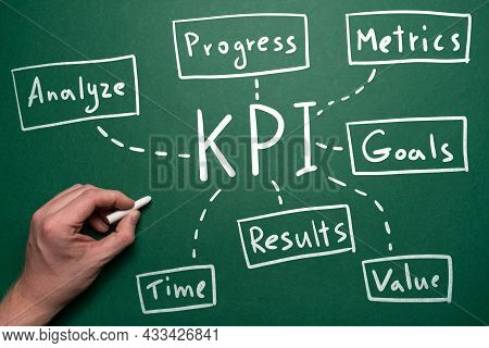 Concept Of Kpi Mind Map In Handwritten Style. Business Tool