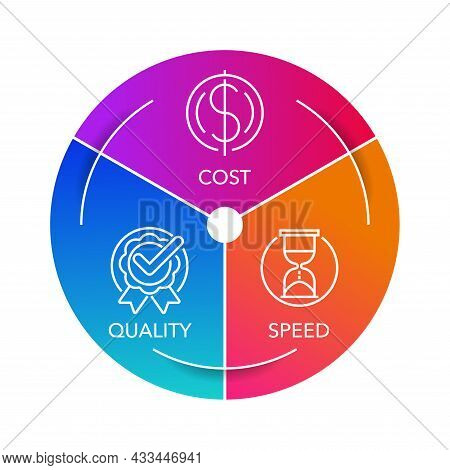 Balanced Project Of Startup Budget Concept - Triangular Infographics With Three Points - Balance And