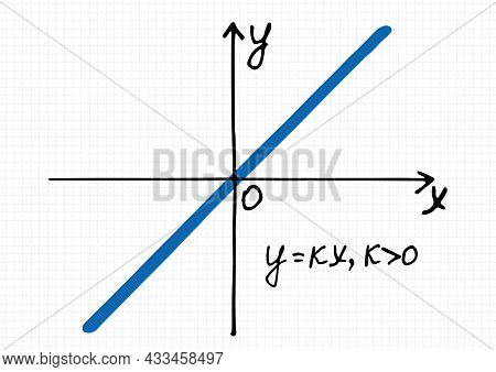 Vector Illustration  Of Linear Function Graph For The Positive Coefficient K. Hand-drawn Coordinate