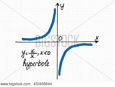 Vector Illustration  Of Inverse Proportionality Graph For The Negative Coefficient K. Hand-drawn Coo