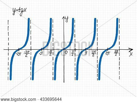 Hand-drawn Graph Of Tangent Function. Vector Illustration Of Coordinate System And Tg X Curve On Che