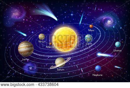 Mercury, Venus And Earth, Mars Jupiter, Saturn And Uranus Or Neptune Spin Around Sun Orbit. Solar Sy