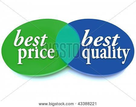 A Venn diagram of overlapping circles with the words Best Price and Best Quality to symbolize the best purchase choice that is better in cost and value poster