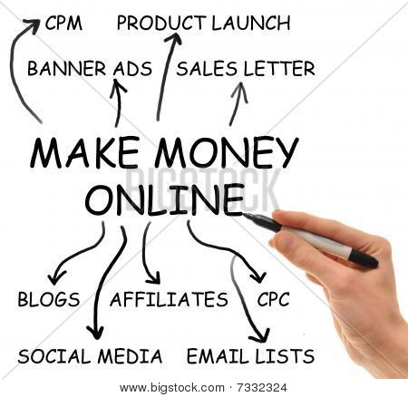 "Hand writes on isolated white background the elements of the extremely popular ""Make Money Online"" niche that consumes the internet poster"