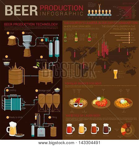 Different types of beer infographics with world map and linear charts. Production stages like crushing and cooling, filtrating and filling. Popular snacks like squid and crab, shrimp for lager. EPS 10