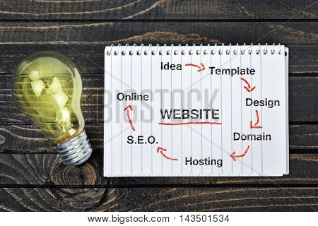 Website scheme on notepad and light bulb