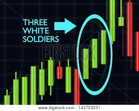 3D Rendering Of Forex Candlestick Three White Soldiers Pattern Over Dark