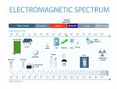 Electromagnetic Spectrum. The spectrum of waves includes infrared rays visible light ultraviolet rays and X-rays. poster