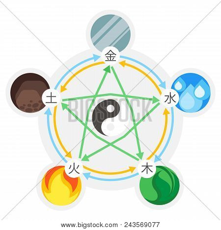 Feng Shui 5 Elements Of Nature In Circles Connected By Lines. Icon Signs Of Water, Wood, Fire, Earth