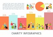 Charity types infographics layout with statistical accounting of food sharing helping pets and aged blood donoring and donating money flat vector illustration poster