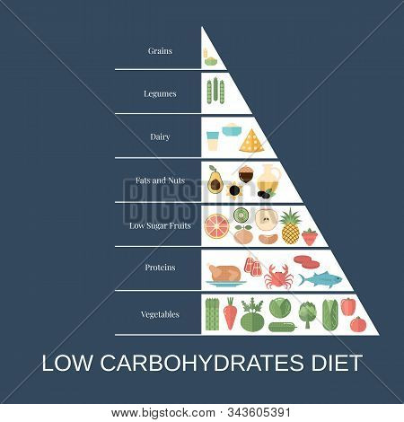 Foods Infographics. Low Carbohydrates Diet Pyramid With Food Icons.