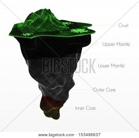 3d Illustration of Earth structure isolated on white. Crust, upper mantle, lower mantle, outer core and inner core. Earth cutaway. Layered Earth.