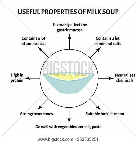 International Soup Day April 5th. Useful Properties Of Milk Soup. Infographics. Vector Illustration