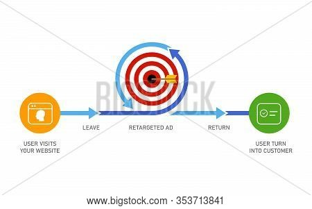 Retargeting Remarketing Online Advertising Strategy Of Targeting Visitor Who Leaves Website To Make