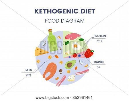 Vector Ketogenic Diet Food Diagram With Proteins, Carbs And Fats.