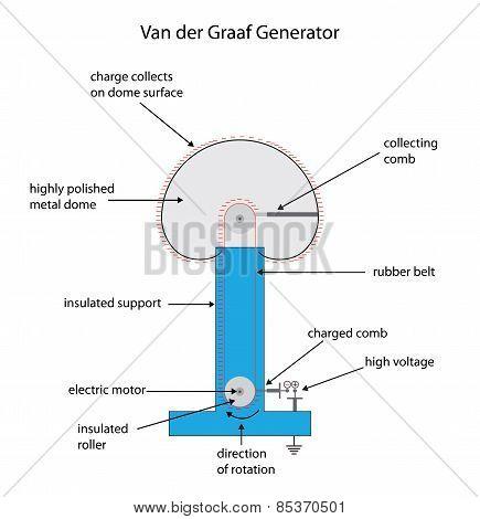 Fully Labeled Diagram For A Van Der Graaf Electrostatic Charge Generator