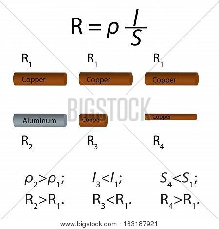Illustration of the conductor resistance depending on its length, cross-sectional area and material