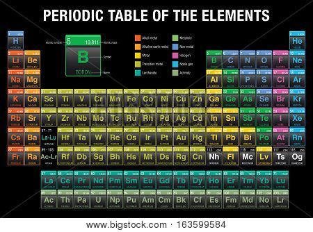 Periodic Table of the Elements in black background with the 4 new elements ( Nihonium, Moscovium, Tennessine, Oganesson ) included on November 28, 2016 by the International Union of Pure and Applied Chemistry