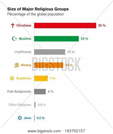Sizes of major religious groups. World religions. Bar chart with percentages of global population. Christians, Muslims, Hindus, Buddhists, Jews and others. English labeling. Illustration. Vector.