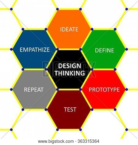 Design Thinking with six major elements