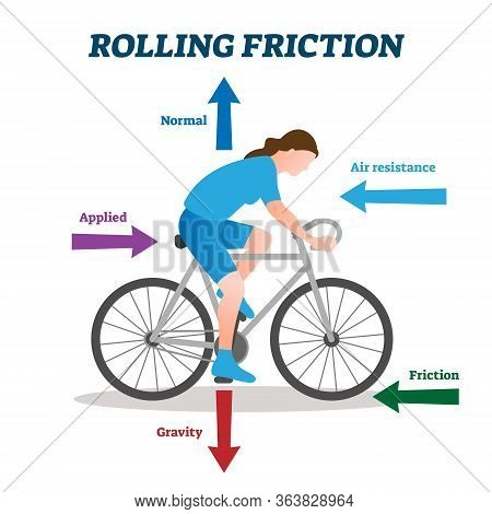 Rolling Friction Vector Illustration. Labeled Physical Forces Explanation Scheme. Bicycle Example Wi